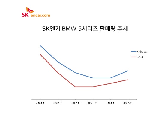 BMW 5시리즈 중고차 기지개, '불타는 BMW' 효과 끝?